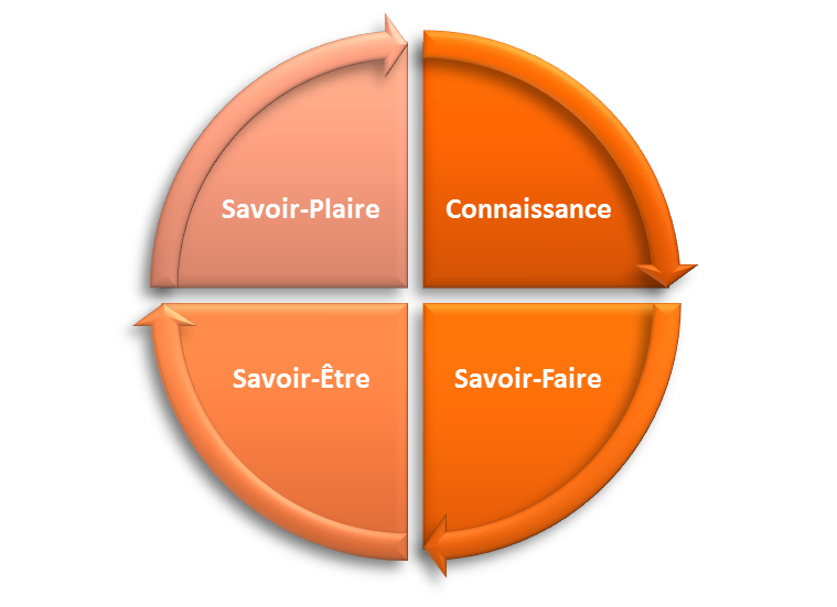 Péd Formation